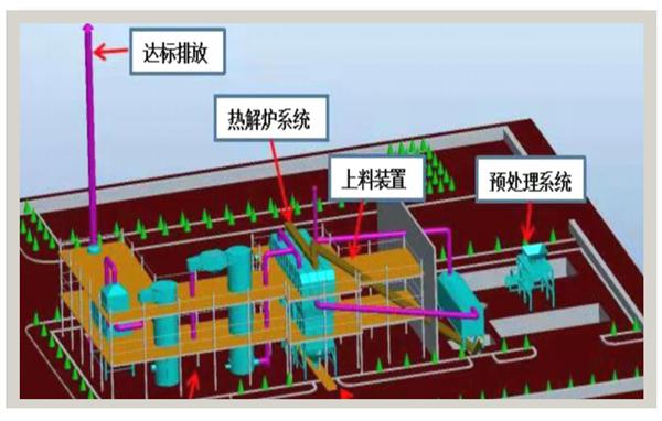 ERCM3/6/10/20/40/60T生活垃圾热解设备